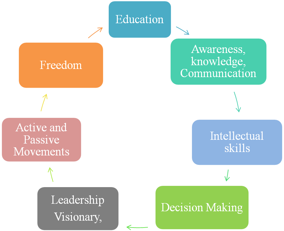 Fig. 1 Education in a cycle leading to freedom