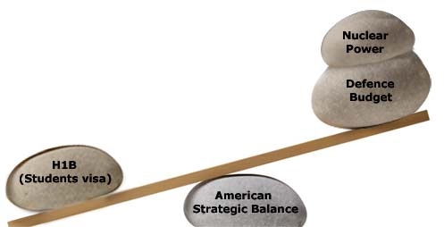 American Strategic Balance
