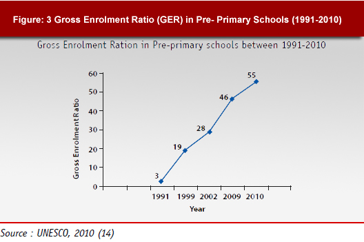 Gross Enrolment Ratio