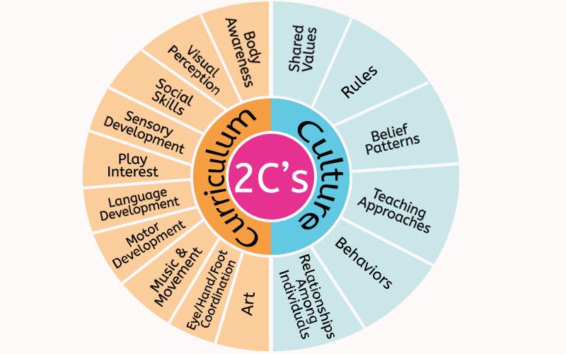 play school curriculum & culture